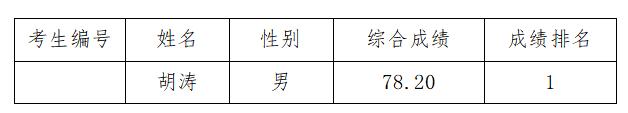 杭州市临安区应急管理局公开招聘编外工作人员总成绩公示